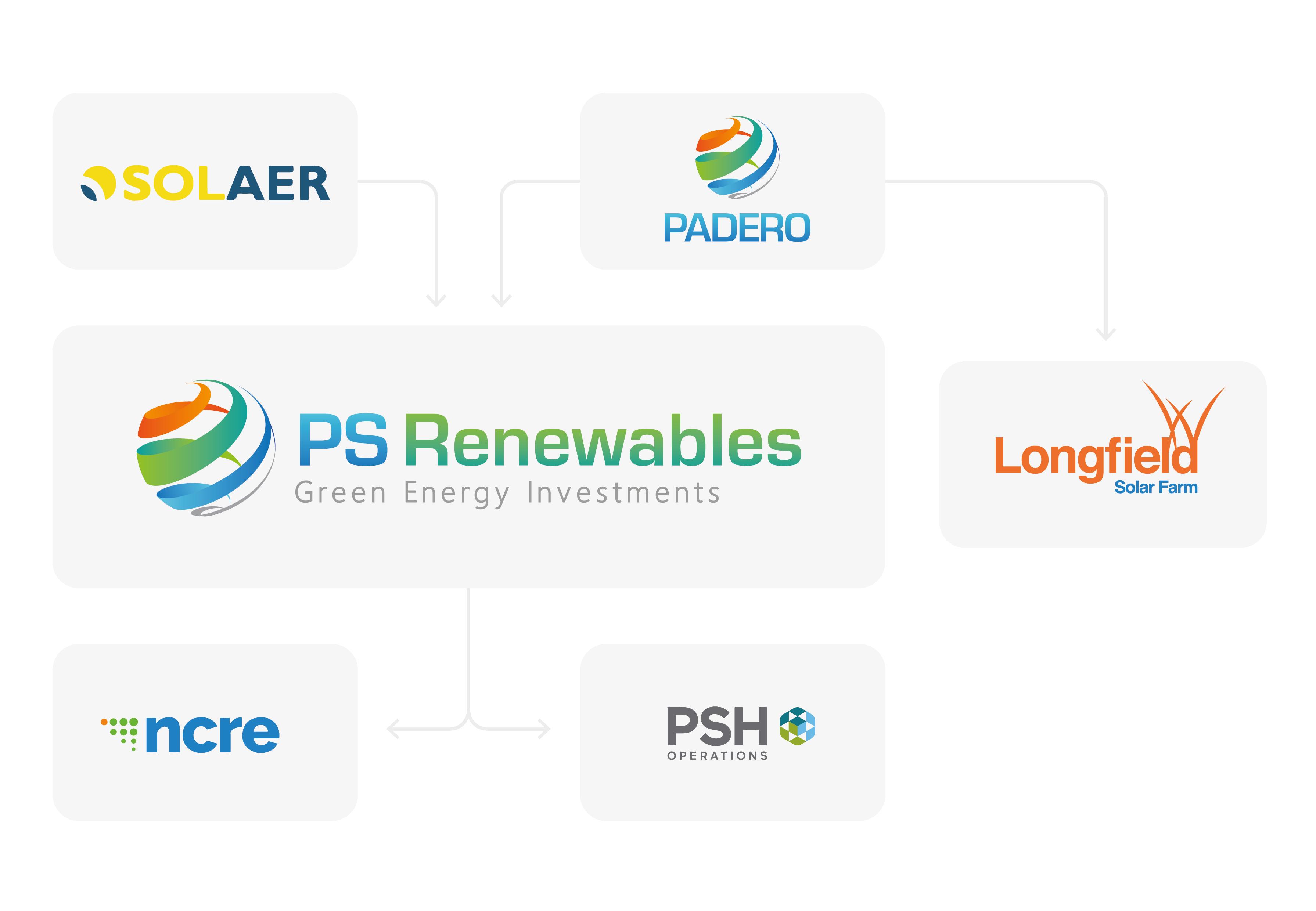 PADERO company structure